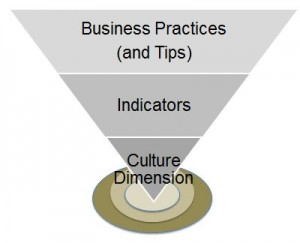 Method for culture training for business