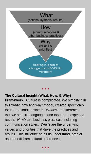 EML's Cultural Insight Framework - what, how, why